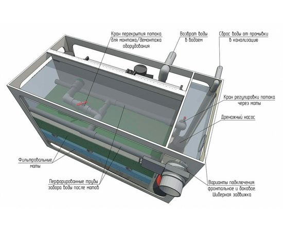 Гравитационный биофильтр ASTET GBF 150, Выбор вариации: Базовая: корпус фильтра + основной насос + дренажный насос + фильтрующие маты+ таймер, фото , изображение 3